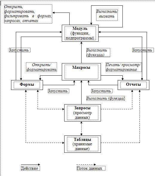 Схема функциональных элементов